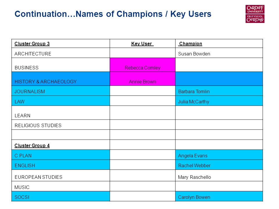 Continuation…Names of Champions / Key Users Cluster Group 3Key User Champion ARCHITECTURE Susan Bowden BUSINESSRebecca Comley HISTORY & ARCHAEOLOGYAnnie Brown JOURNALISM Barbara Tomlin LAW Julia McCarthy LEARN RELIGIOUS STUDIES Cluster Group 4 C PLAN Angela Evans ENGLISH Rachel Webber EUROPEAN STUDIES Mary Raschello MUSIC SOCSI Carolyn Bowen