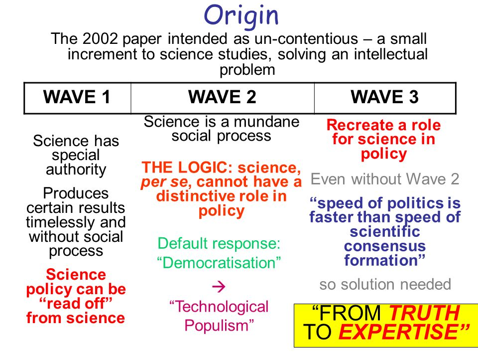 Some crucial features 1.Science is a distinct form of life with characteristic features linked by family resemblance 2.Distinction between intrinsic and extrinsic politics 3.`Political phase has priority over but must not distort or subvert `technical phase, only publicly over-ride 4.Expertise is real and social scientists are experts on expertise