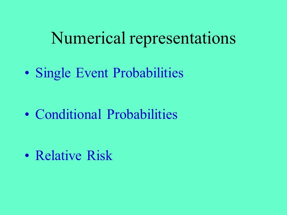 Numerical representations Single Event Probabilities Conditional Probabilities Relative Risk