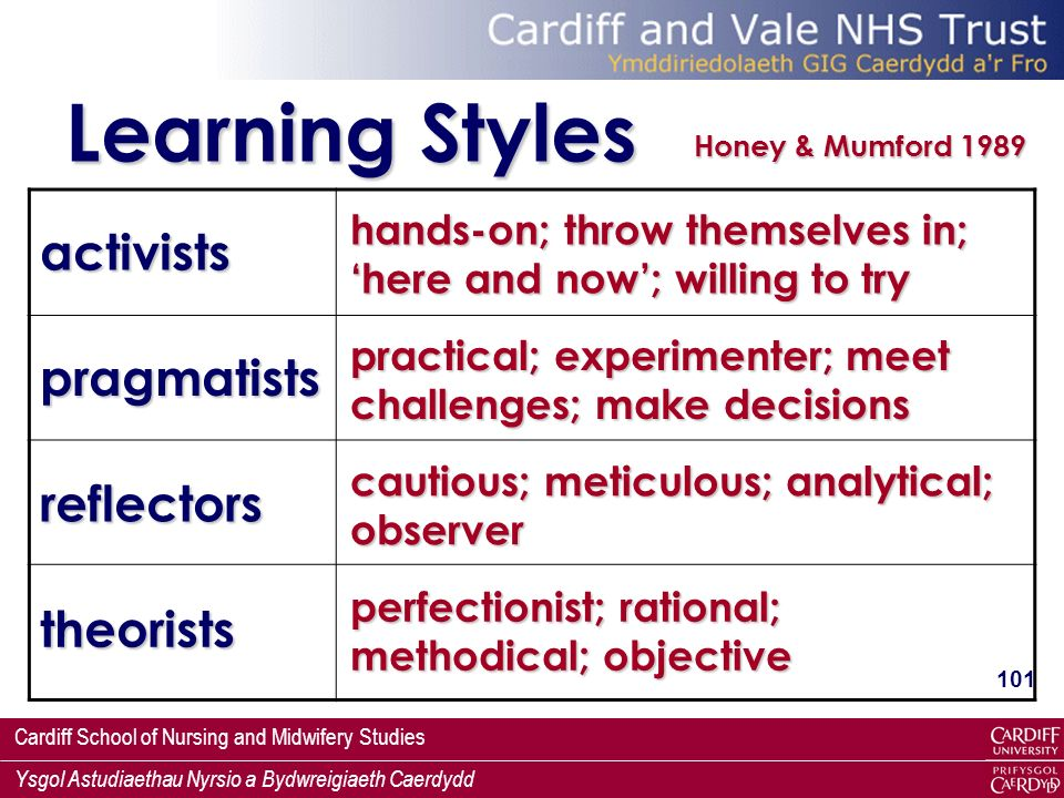 Cardiff School of Nursing and Midwifery Studies Ysgol Astudiaethau Nyrsio a Bydwreigiaeth Caerdydd 101 Learning Styles Honey & Mumford 1989 activists pragmatists theorists reflectors hands-on; throw themselves in; here and now; willing to try practical; experimenter; meet challenges; make decisions cautious; meticulous; analytical; observer perfectionist; rational; methodical; objective