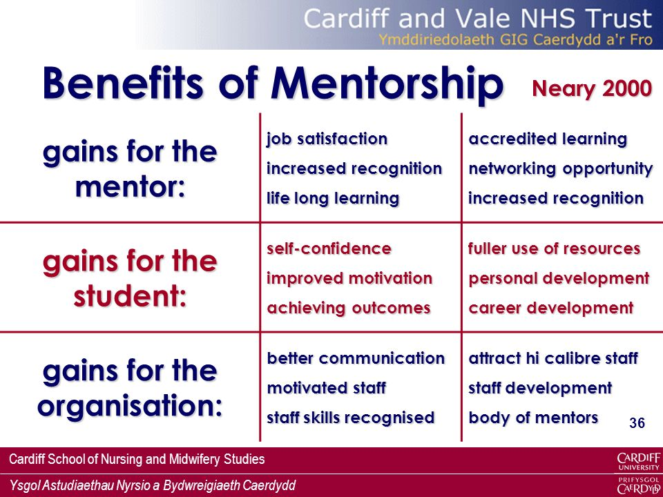 Cardiff School of Nursing and Midwifery Studies Ysgol Astudiaethau Nyrsio a Bydwreigiaeth Caerdydd 36 Benefits of Mentorship gains for the mentor: job satisfaction increased recognition life long learning accredited learning networking opportunity increased recognition gains for the student: self-confidence improved motivation achieving outcomes fuller use of resources personal development career development gains for the organisation: better communication motivated staff staff skills recognised attract hi calibre staff staff development body of mentors Neary 2000