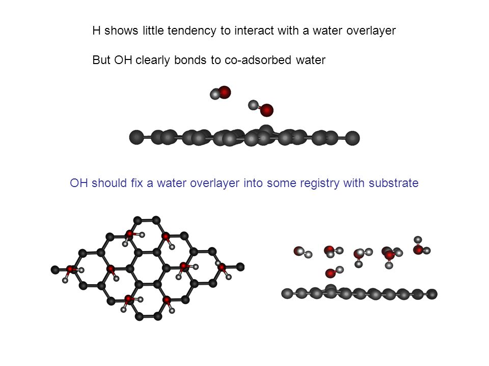 H shows little tendency to interact with a water overlayer But OH clearly bonds to co-adsorbed water OH should fix a water overlayer into some registr