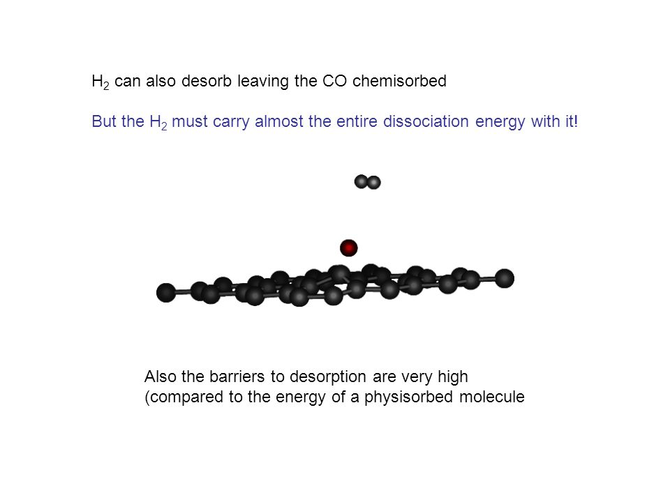 H 2 can also desorb leaving the CO chemisorbed But the H 2 must carry almost the entire dissociation energy with it.