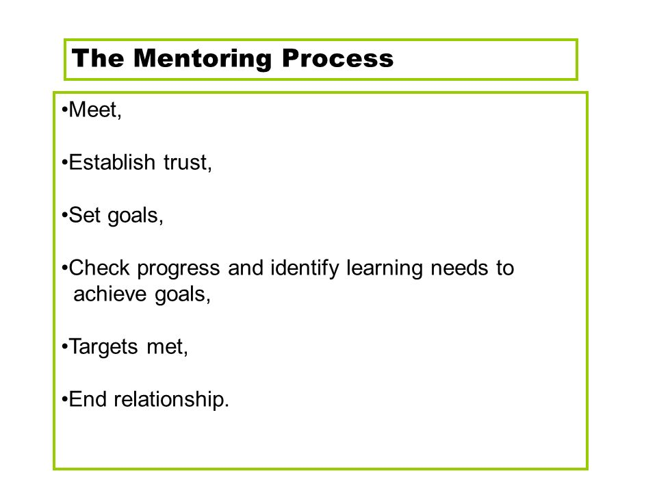 The Mentoring Process Meet, Establish trust, Set goals, Check progress and identify learning needs to achieve goals, Targets met, End relationship.