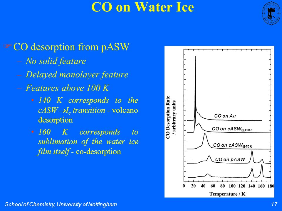 School of Chemistry, University of Nottingham 17 CO on Water Ice CO desorption from pASW –No solid feature –Delayed monolayer feature –Features above 100 K 140 K corresponds to the cASW I c transition - volcano desorption 160 K corresponds to sublimation of the water ice film itself - co-desorption CO on Au CO on cASW @70 K CO on cASW @120 K CO on pASW