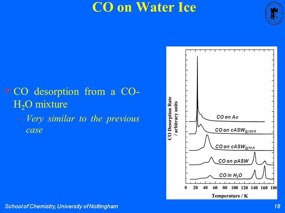 School of Chemistry, University of Nottingham 18 CO on Water Ice CO desorption from a CO- H 2 O mixture –Very similar to the previous case CO on Au CO on cASW @70 K CO on cASW @120 K CO on pASW CO in H 2 O
