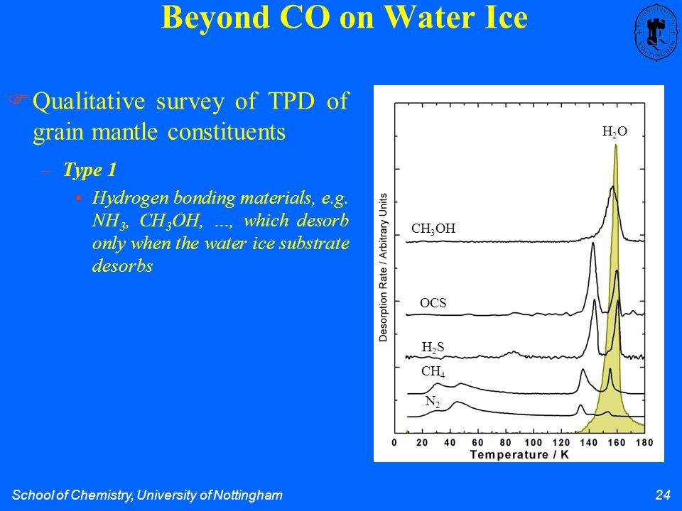 School of Chemistry, University of Nottingham 24 Beyond CO on Water Ice H2OH2O CH 3 OH OCS H2SH2S CH 4 N2N2 –Type 1 Hydrogen bonding materials, e.g.