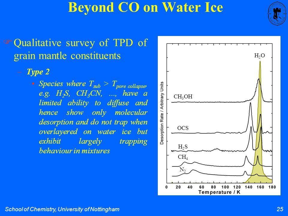 School of Chemistry, University of Nottingham 25 Beyond CO on Water Ice H2OH2O CH 3 OH OCS H2SH2S CH 4 N2N2 –Type 2 Species where T sub > T pore collapse, e.g.