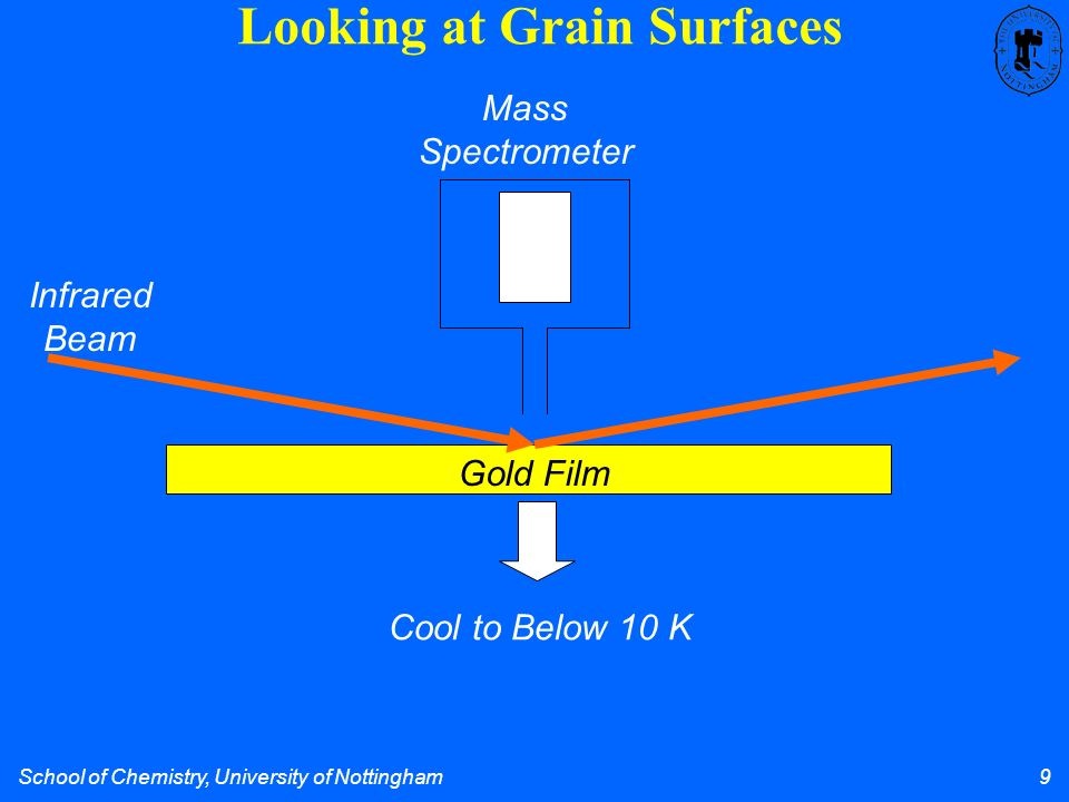 School of Chemistry, University of Nottingham 9 Gold Film Cool to Below 10 K Infrared Beam Mass Spectrometer Looking at Grain Surfaces