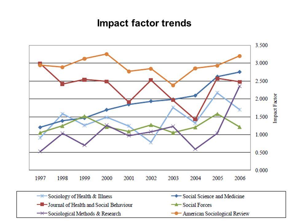 Impact factor trends