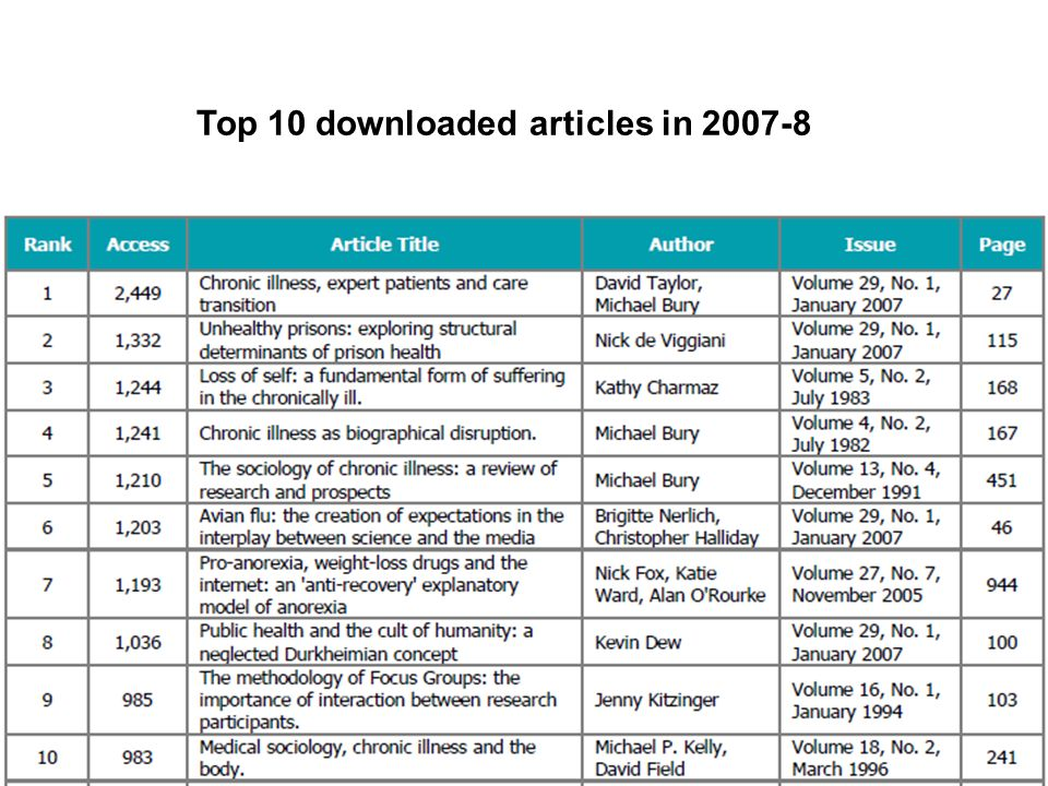 Top 10 downloaded articles in
