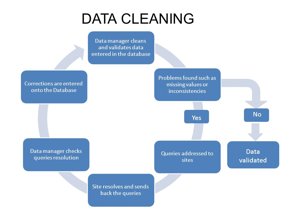 DATA CLEANING Data manager cleans and validates data entered in the database Problems found such as missing values or inconsistencies Queries addressed to sites Site resolves and sends back the queries Data manager checks queries resolution Corrections are entered onto the Database Yes No Data validated