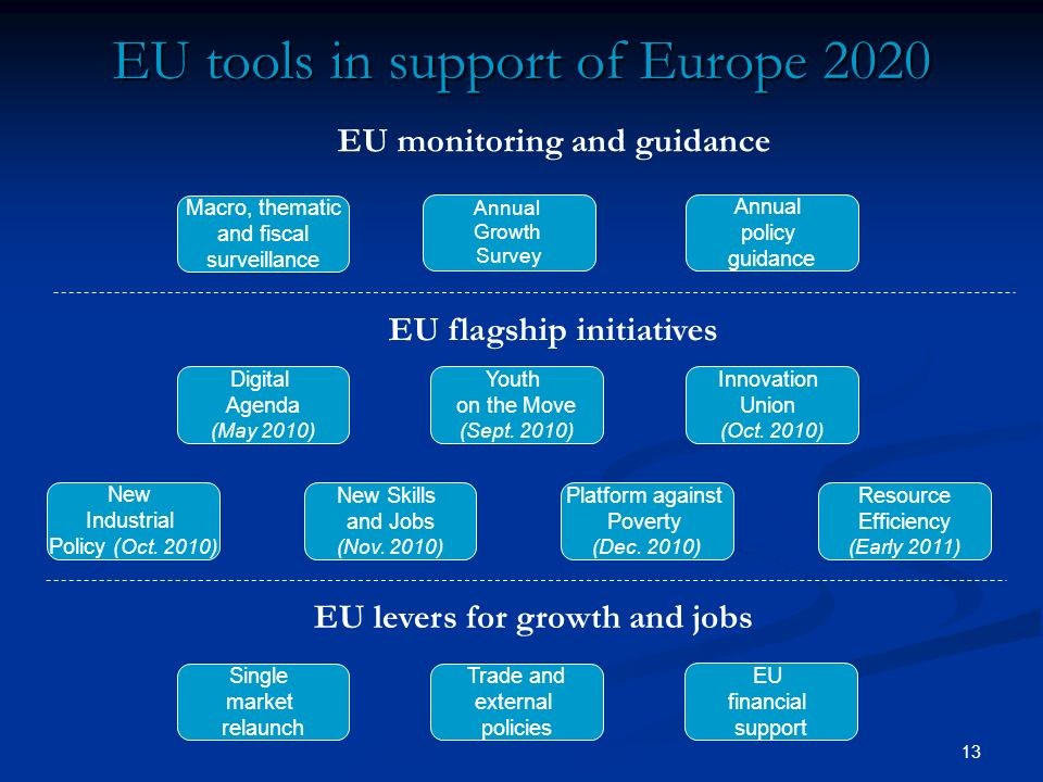 13 EU tools in support of Europe 2020 Single market relaunch Trade and external policies EU financial support EU levers for growth and jobs EU flagshi