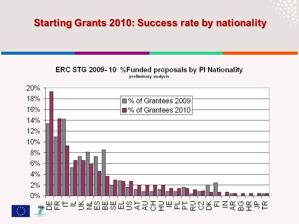 Starting Grants 2010: Success rate by nationality