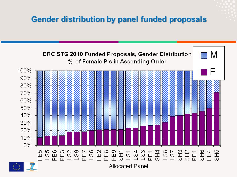 Gender distribution by panel funded proposals