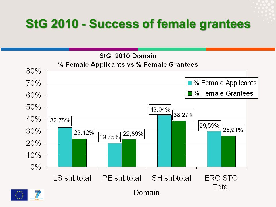 StG 2010 - Success of female grantees