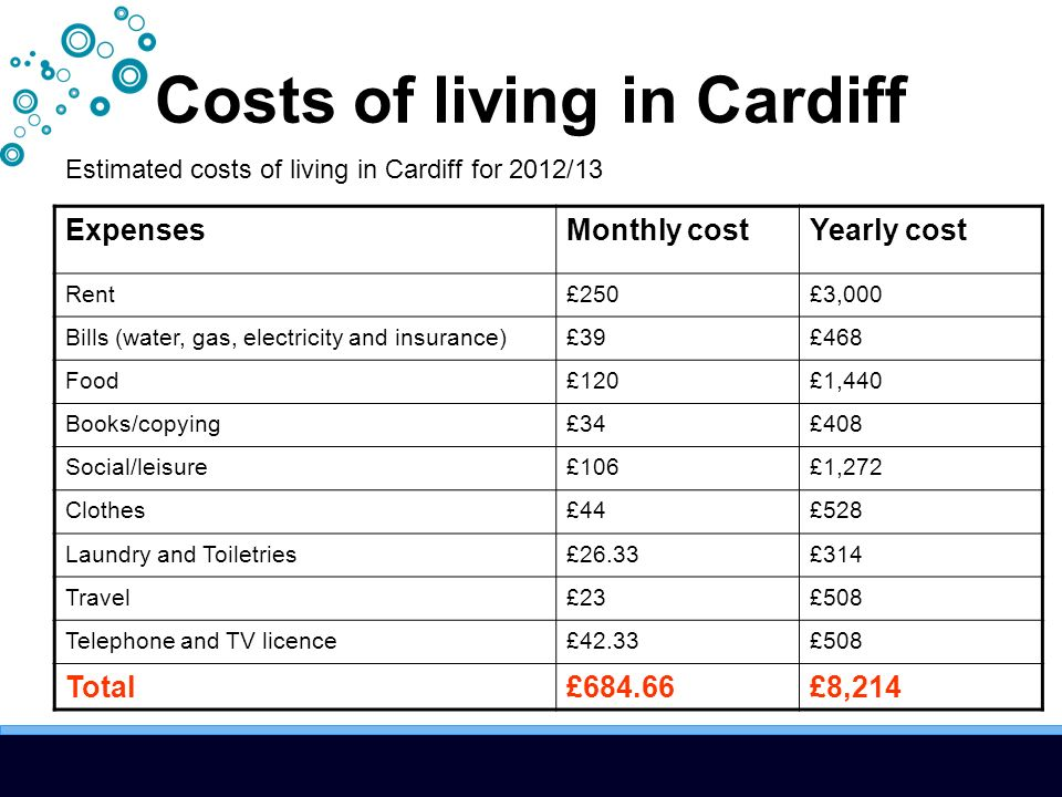 Costs of living in Cardiff Estimated costs of living in Cardiff for 2012/13 ExpensesMonthly costYearly cost Rent£250£3,000 Bills (water, gas, electricity and insurance)£39£468 Food£120£1,440 Books/copying£34£408 Social/leisure£106£1,272 Clothes£44£528 Laundry and Toiletries£26.33£314 Travel£23£508 Telephone and TV licence£42.33£508 Total£684.66£8,214