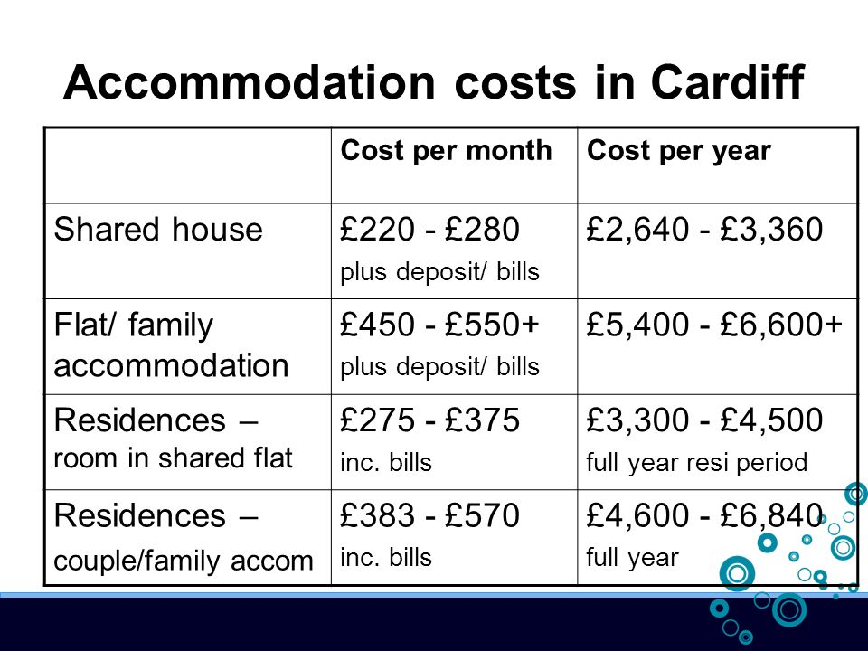 Accommodation costs in Cardiff Cost per monthCost per year Shared house£220 - £280 plus deposit/ bills £2,640 - £3,360 Flat/ family accommodation £450 - £550+ plus deposit/ bills £5,400 - £6,600+ Residences – room in shared flat £275 - £375 inc.
