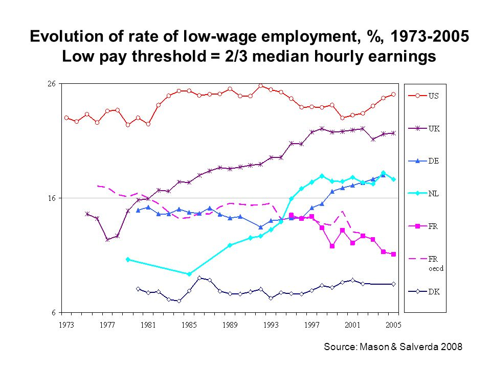 Evolution of rate of low-wage employment, %, 1973-2005 Low pay threshold = 2/3 median hourly earnings Source: Mason & Salverda 2008