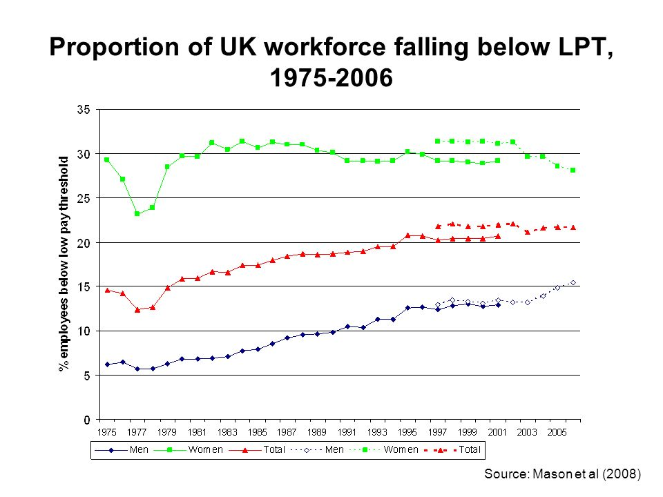 Proportion of UK workforce falling below LPT, 1975-2006 Source: Mason et al (2008)