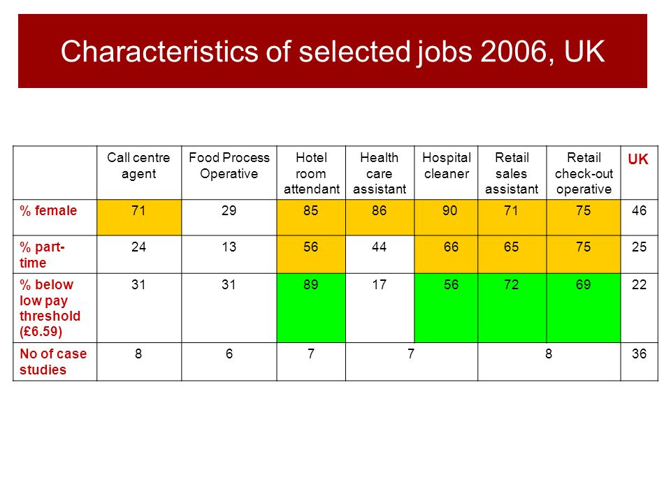 Characteristics of selected jobs 2006, UK Call centre agent Food Process Operative Hotel room attendant Health care assistant Hospital cleaner Retail sales assistant Retail check-out operative UK % female71298586 90717546 % part- time 24135644 66657525 % below low pay threshold (£6.59) 31 8917 56726922 No of case studies 8677836