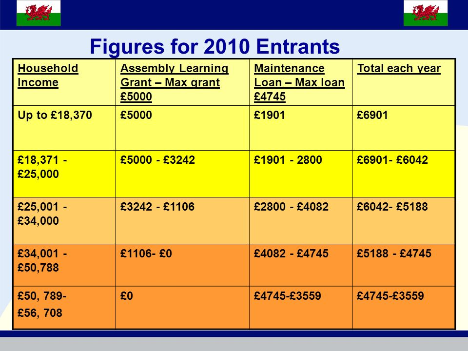 Figures for 2010 Entrants Household Income Assembly Learning Grant – Max grant £5000 Maintenance Loan – Max loan £4745 Total each year Up to £18,370£5000£1901£6901 £18,371 - £25,000 £5000 - £3242£1901 - 2800£6901- £6042 £25,001 - £34,000 £3242 - £1106£2800 - £4082£6042- £5188 £34,001 - £50,788 £1106- £0£4082 - £4745£5188 - £4745 £50, 789- £56, 708 £0£4745-£3559