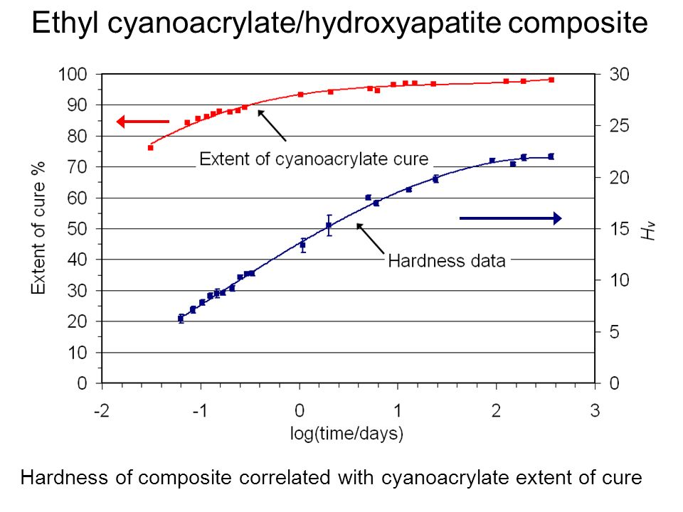 Hardness of composite correlated with cyanoacrylate extent of cure Ethyl cyanoacrylate/hydroxyapatite composite
