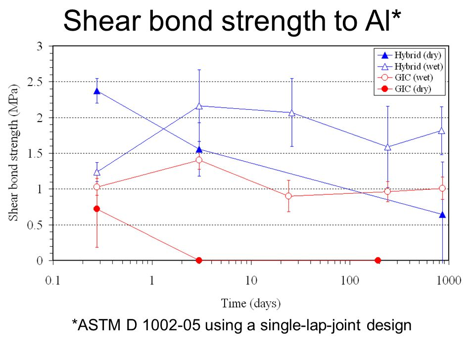 Shear bond strength to Al* *ASTM D using a single-lap-joint design
