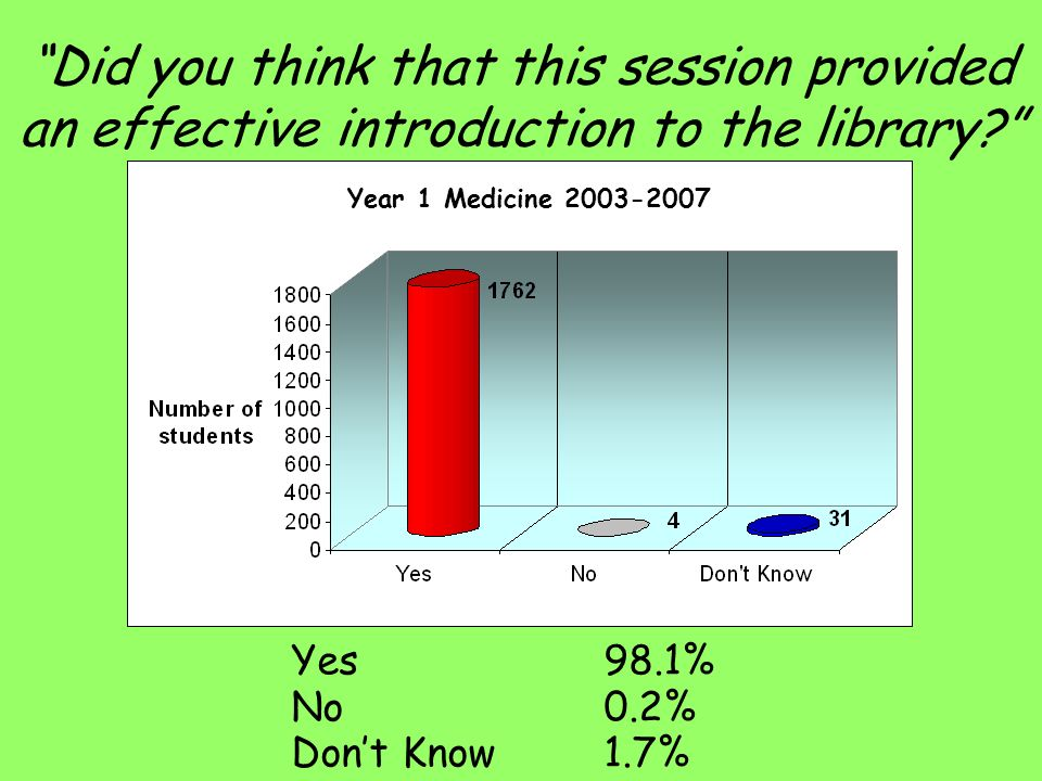 Did you think that this session provided an effective introduction to the library.
