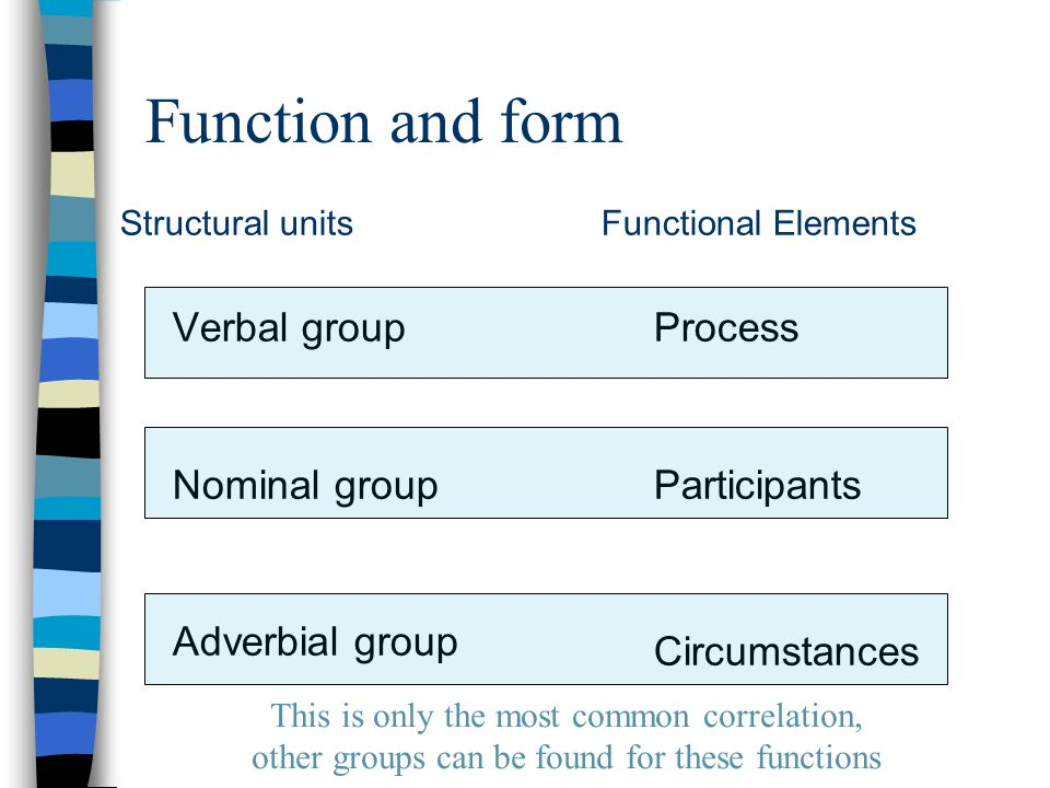 Function and form Structural units Verbal group Nominal group Adverbial group Functional Elements Process Participants Circumstances This is only the