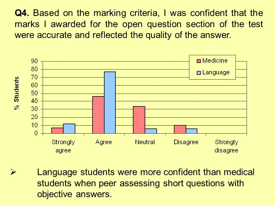 Q4. Based on the marking criteria, I was confident that the marks I awarded for the open question section of the test were accurate and reflected the