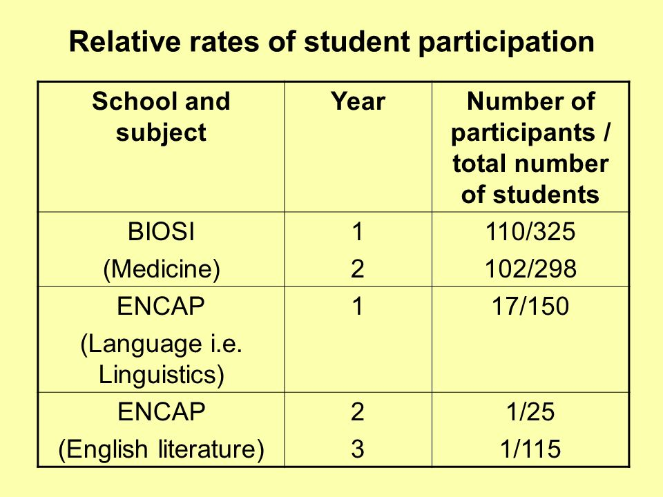 School and subject YearNumber of participants / total number of students BIOSI (Medicine) 1212 110/325 102/298 ENCAP (Language i.e.