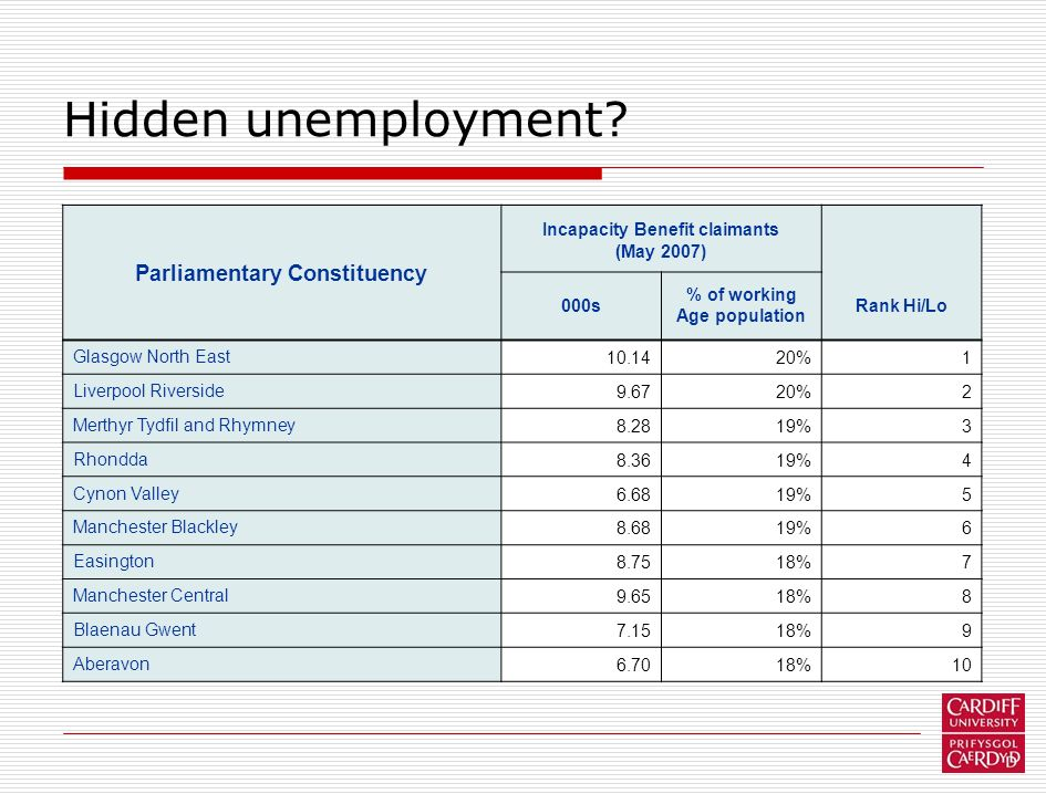 Hidden unemployment? Parliamentary Constituency Incapacity Benefit claimants (May 2007) 000s % of working Age population Rank Hi/Lo Glasgow North East