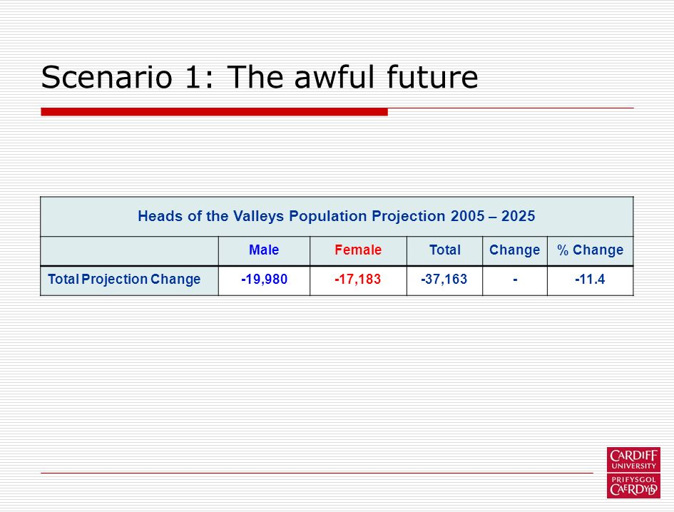 Scenario 1: The awful future Heads of the Valleys Population Projection 2005 – 2025 MaleFemaleTotalChange% Change Total Projection Change-19,980-17,18