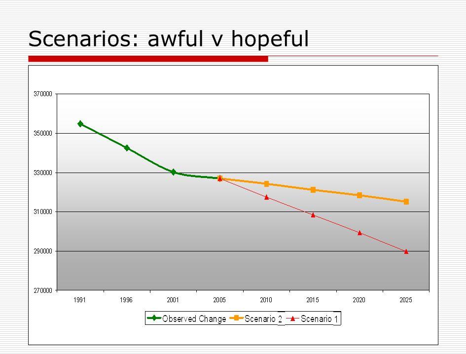 Scenarios: awful v hopeful
