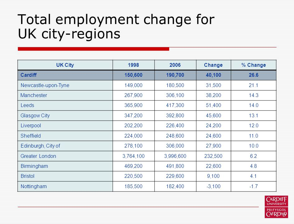 Total employment change for UK city-regions UK City19982006Change% Change Cardiff150,600190,70040,10026.6 Newcastle-upon-Tyne149,000180,50031,50021.1