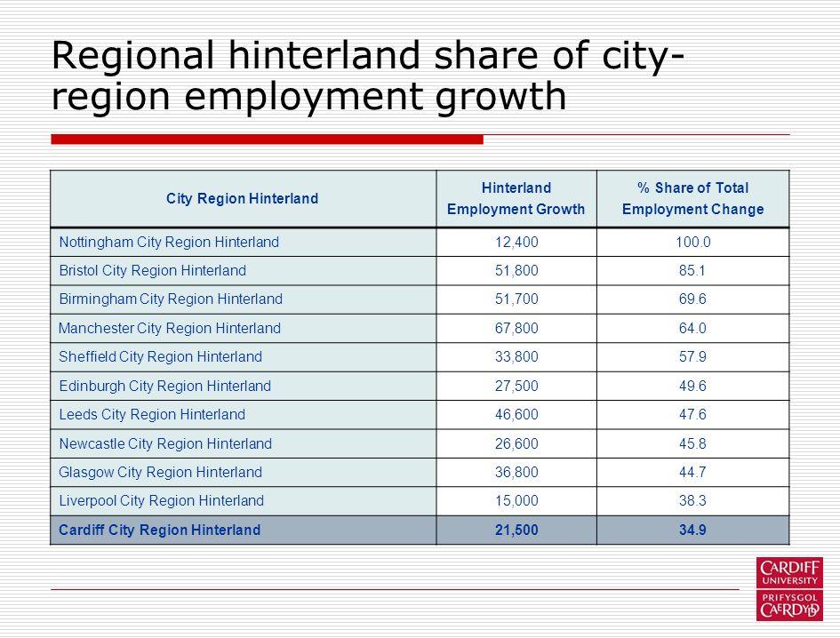Regional hinterland share of city- region employment growth City Region Hinterland Hinterland Employment Growth % Share of Total Employment Change Nottingham City Region Hinterland12,400100.0 Bristol City Region Hinterland51,80085.1 Birmingham City Region Hinterland51,70069.6 Manchester City Region Hinterland67,80064.0 Sheffield City Region Hinterland33,80057.9 Edinburgh City Region Hinterland27,50049.6 Leeds City Region Hinterland46,60047.6 Newcastle City Region Hinterland26,60045.8 Glasgow City Region Hinterland36,80044.7 Liverpool City Region Hinterland15,00038.3 Cardiff City Region Hinterland21,50034.9