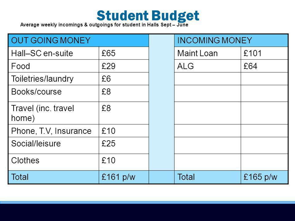 Student Budget Average weekly incomings & outgoings for student in Halls Sept – June OUT GOING MONEYINCOMING MONEY Hall–SC en-suite£65Maint Loan£101 Food£29ALG£64 Toiletries/laundry£6 Books/course£8 Travel (inc.