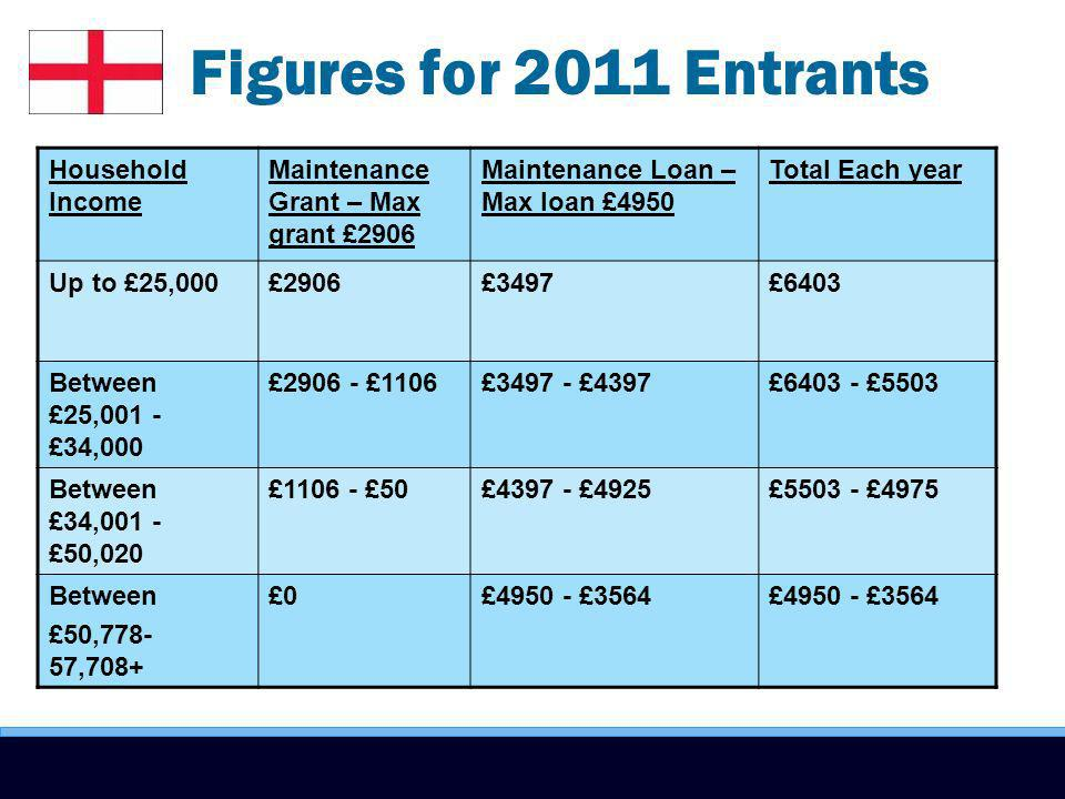 Figures for 2011 Entrants Household Income Maintenance Grant – Max grant £2906 Maintenance Loan – Max loan £4950 Total Each year Up to £25,000£2906£3497£6403 Between £25,001 - £34,000 £2906 - £1106£3497 - £4397£6403 - £5503 Between £34,001 - £50,020 £1106 - £50£4397 - £4925£5503 - £4975 Between £50,778- 57,708+ £0£4950 - £3564