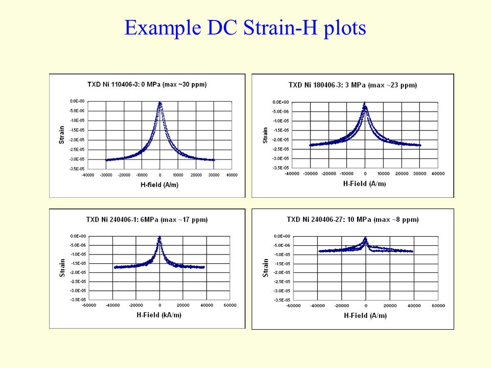 Example DC Strain-H plots