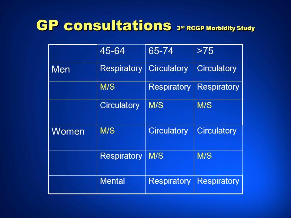 GP consultations 3 rd RCGP Morbidity Study 45-6465-74>75 Men RespiratoryCirculatory M/SRespiratory CirculatoryM/S Women M/SCirculatory RespiratoryM/S