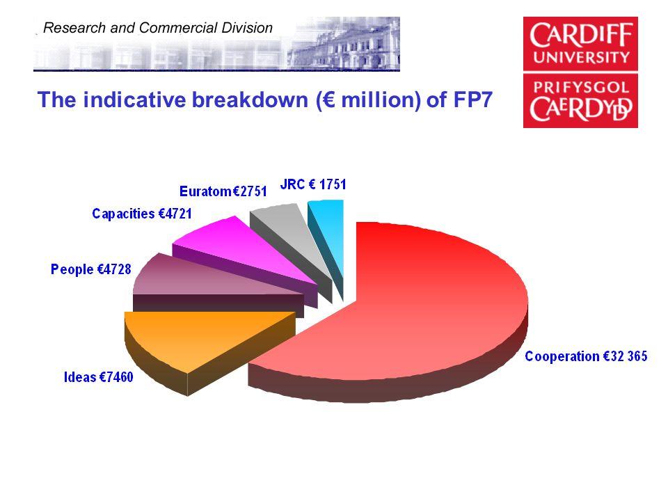 The indicative breakdown ( million) of FP7