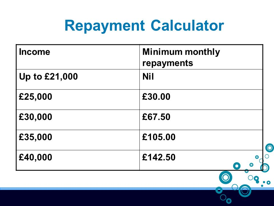 IncomeMinimum monthly repayments Up to £21,000Nil £25,000£30.00 £30,000£67.50 £35,000£ £40,000£ Repayment Calculator