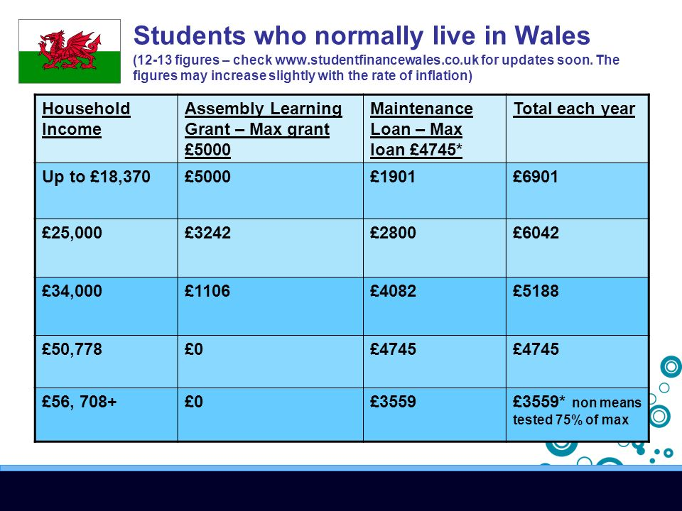 Students who normally live in Wales (12-13 figures – check   for updates soon.