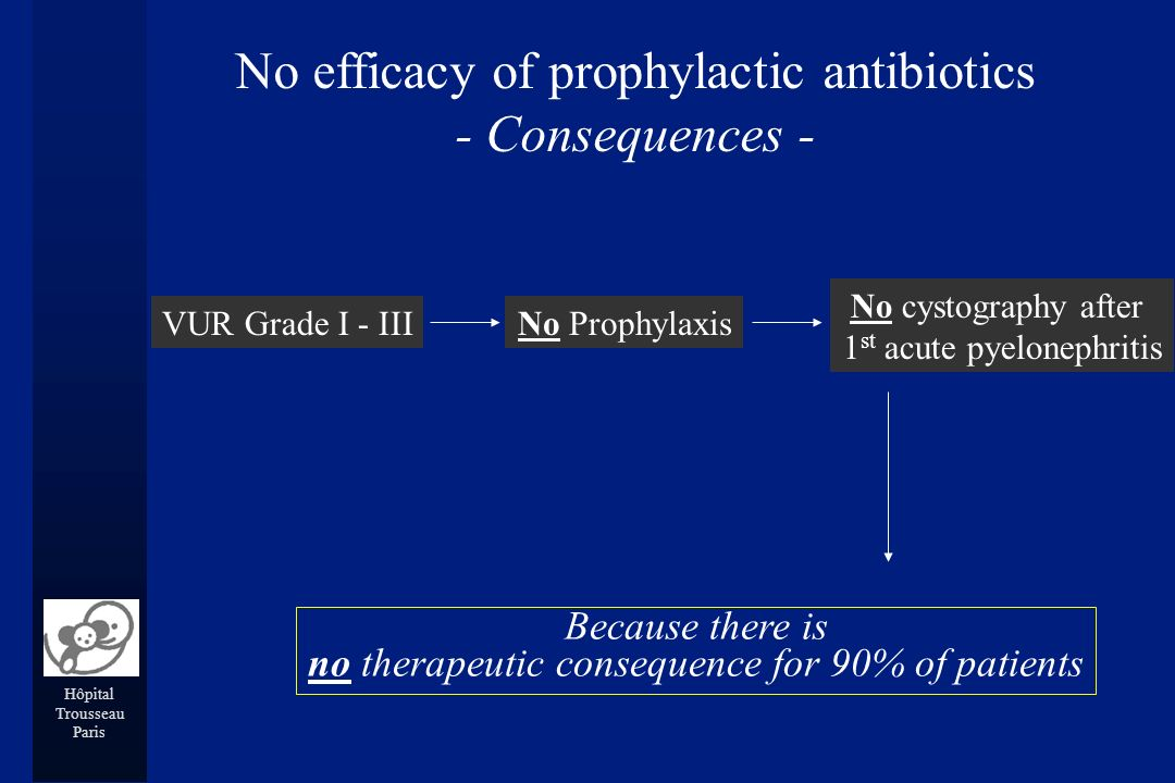 Hôpital Trousseau Paris VUR Grade I - IIINo Prophylaxis No cystography after 1 st acute pyelonephritis Because there is no therapeutic consequence for 90% of patients No efficacy of prophylactic antibiotics - Consequences -