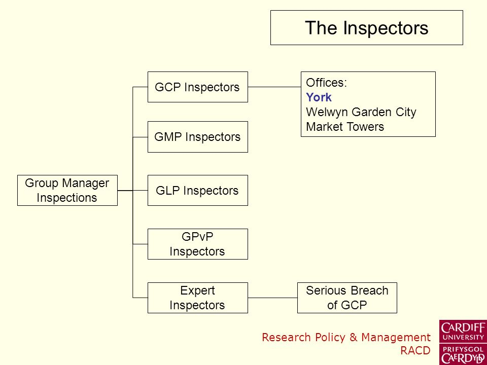 Research Policy & Management RACD What does an inspection involve.