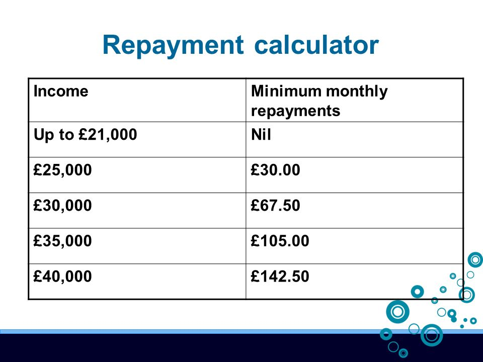 IncomeMinimum monthly repayments Up to £21,000Nil £25,000£30.00 £30,000£67.50 £35,000£105.00 £40,000£142.50 Repayment calculator