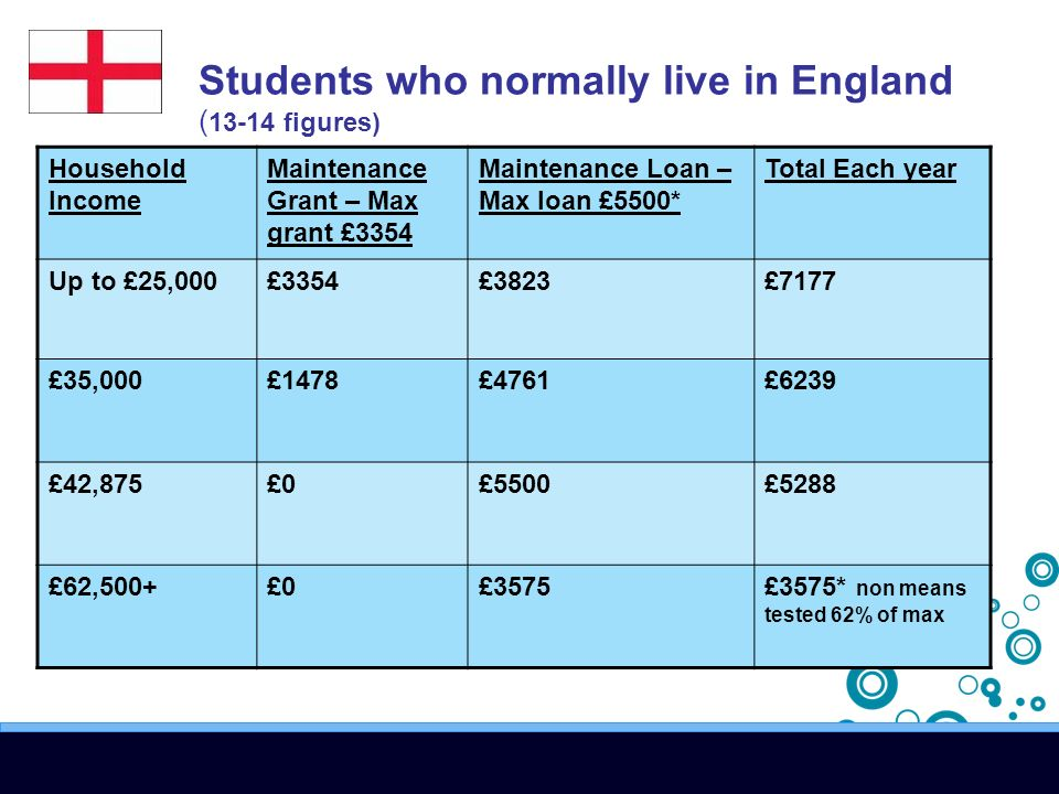 Students who normally live in England ( 13-14 figures) Household Income Maintenance Grant – Max grant £3354 Maintenance Loan – Max loan £5500* Total Each year Up to £25,000£3354£3823£7177 £35,000£1478£4761£6239 £42,875£0£5500£5288 £62,500+£0£3575£3575* non means tested 62% of max