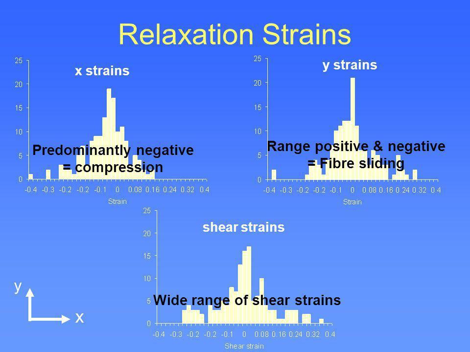 Relaxation Strains x y x strains y strains shear strains Predominantly negative = compression Range positive & negative = Fibre sliding Wide range of
