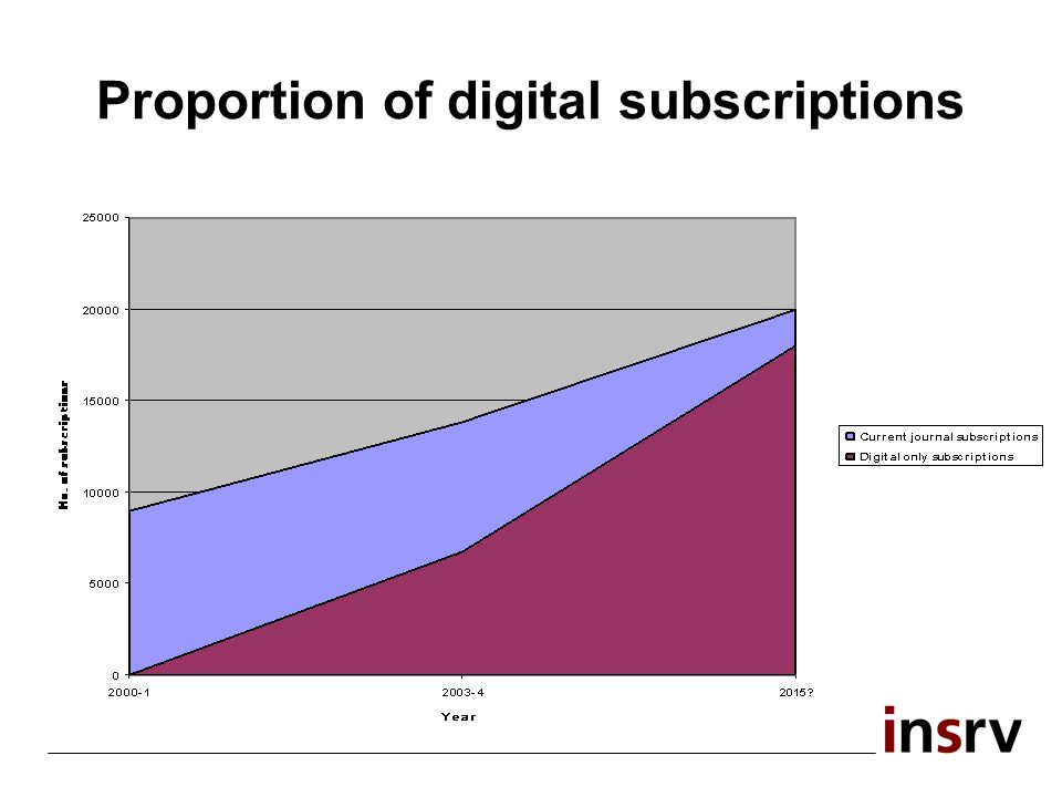 Proportion of digital subscriptions